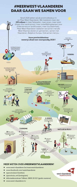 infographic voor provincie West-Vlaanderen - #meerwest-vlaanderen - illustra'lies