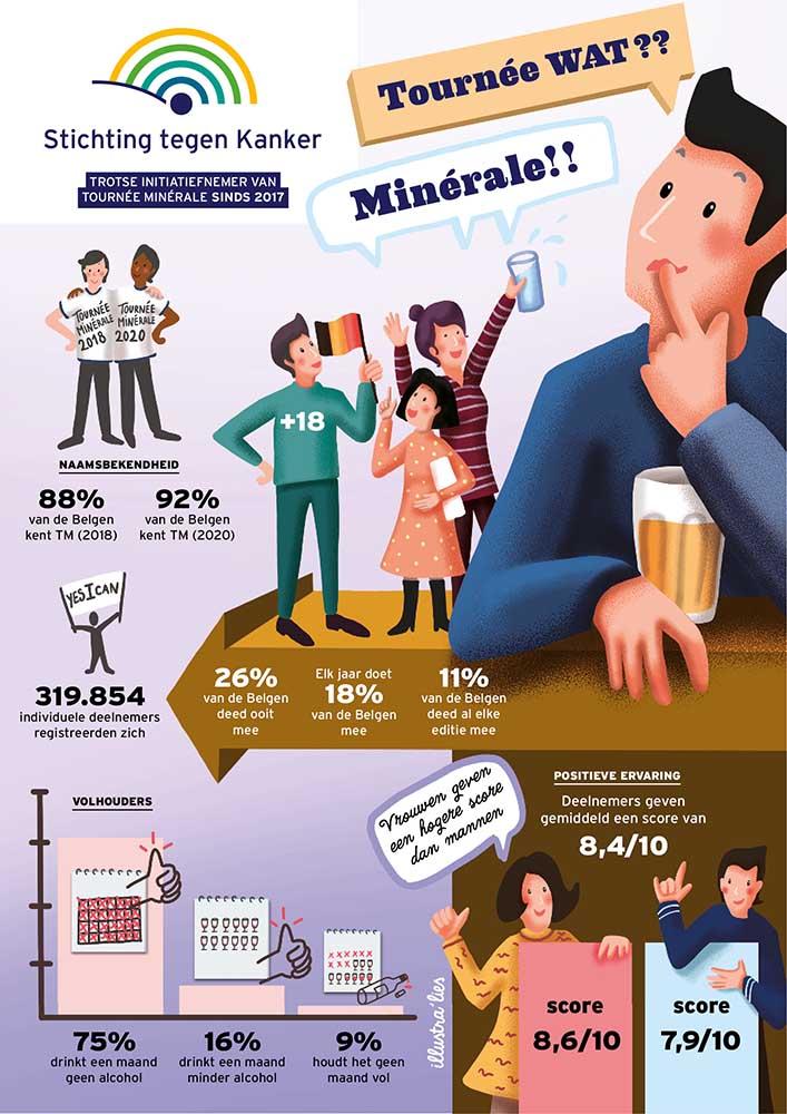 Tournée Minérale - infographic illustra'lies voor stichting tegen kanker