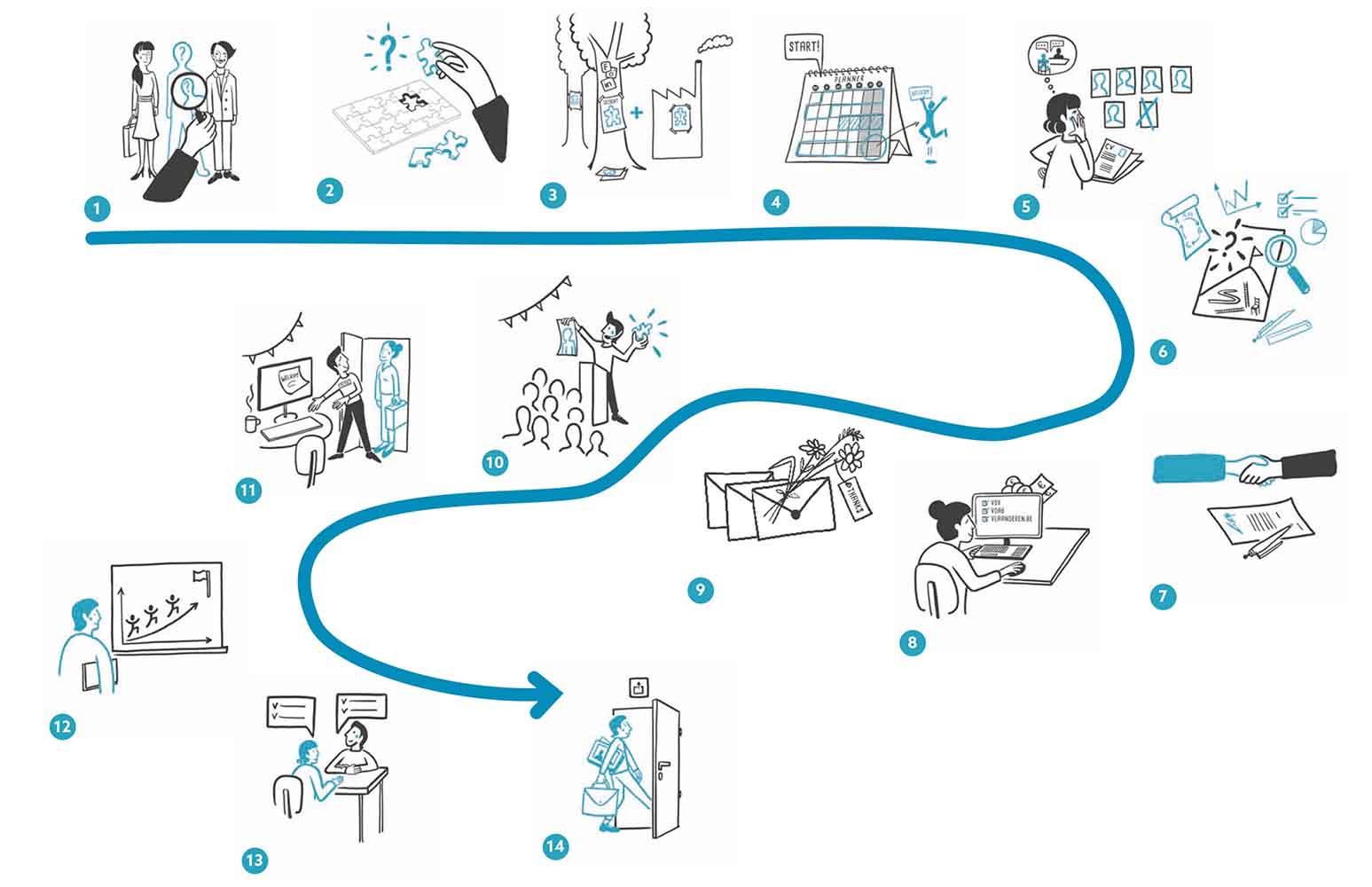 stappenplan voor aanwerving van nieuwe medewerkers door illustra'lies
